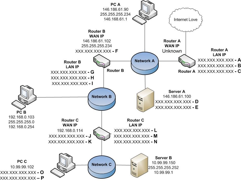 Solved  Label The Ip Address And  Or Subnet Mask For Each O