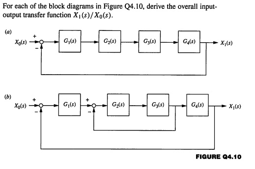 Solved For Each Of The Block Diagrams In Figure Q410 De