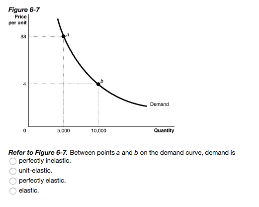 Solved Between Points A And B On The Demand Curve Demand