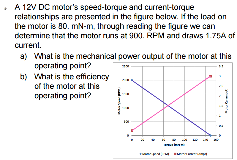 Solved: A 12V DC Motor's Speed-torque And Current-torque R