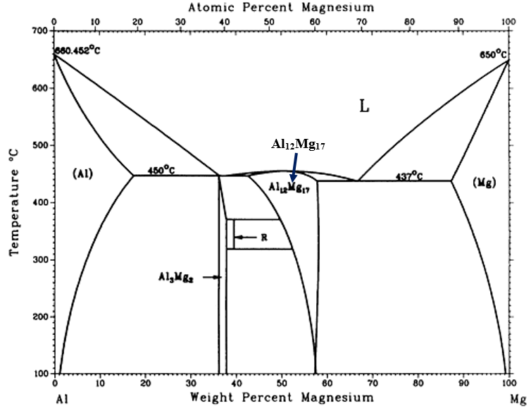 Solved for this al mg binary phase diagram at 7 al allo atomic percen magnesium 10 40 60 70 100 700 452c 650c 600 ccuart Images