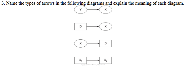 Name The Types Of Arrows In The Following Diagrams Chegg Com