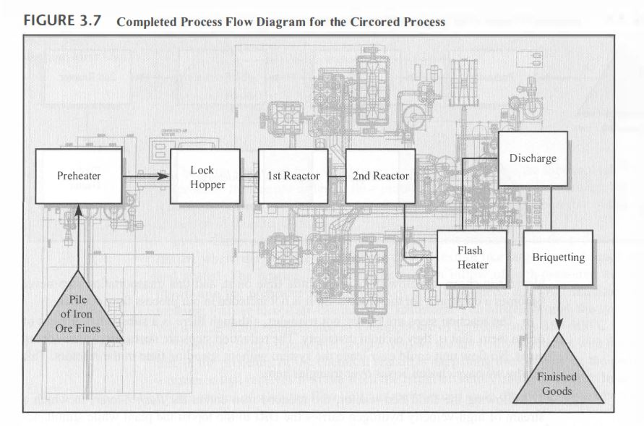 Solved Review The Process And Capacity Information For Ci Flow Diagram Reactor Assume You Are Plant Manager Responsible Maximizing Revenue What Would Need To Determine Long Range Requirements