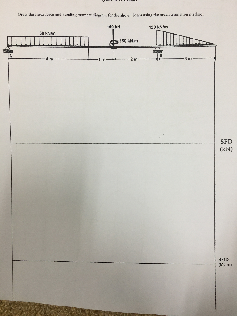 Solved Draw The Shear Force And Bending Moment Diagram Fo How To A Sfd For Shown Beam Using Area Summation
