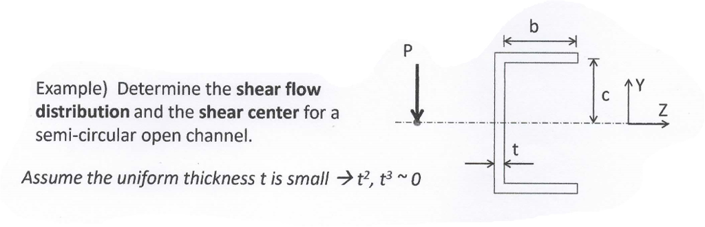 Solved: Determine Shear Flow Distribution And Shear Center