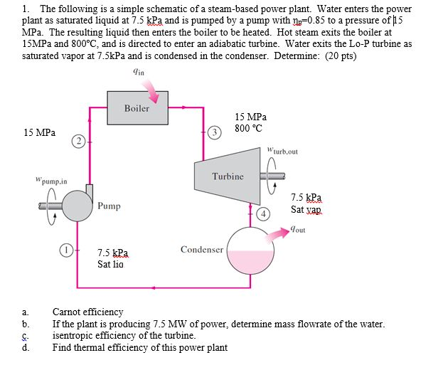 Solved: The Following Is A Simple Schematic Of A Steam-bas ... on electric power plant diagram, biomass power plant diagram, power plant transistors, power plant diagram simple, small biomass diagram diagram, power plant electrical diagram, power plant network diagram, power plant block diagram, power plant diagrams process, oil power plant diagram, nuclear fuel diagram, diesel power plant diagram, power plant overhead view, power plant overview diagram, steam plant diagram, architectural solar diagram, fossil fuel power plant operating diagram, power plant layout, power plant dimensions, thermal power plant diagram,