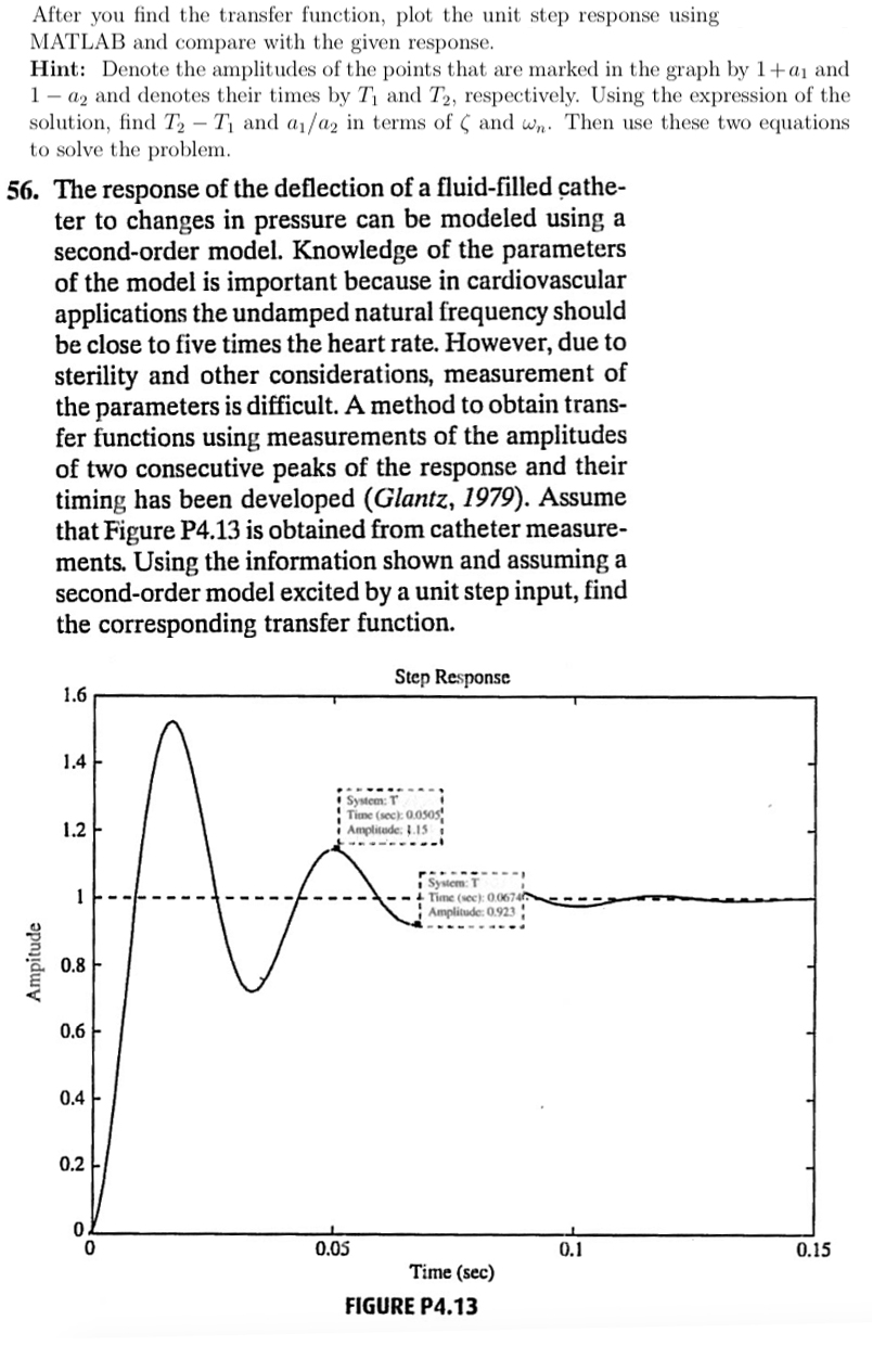 Solved: After You Find The Transfer Function, Plot The Uni