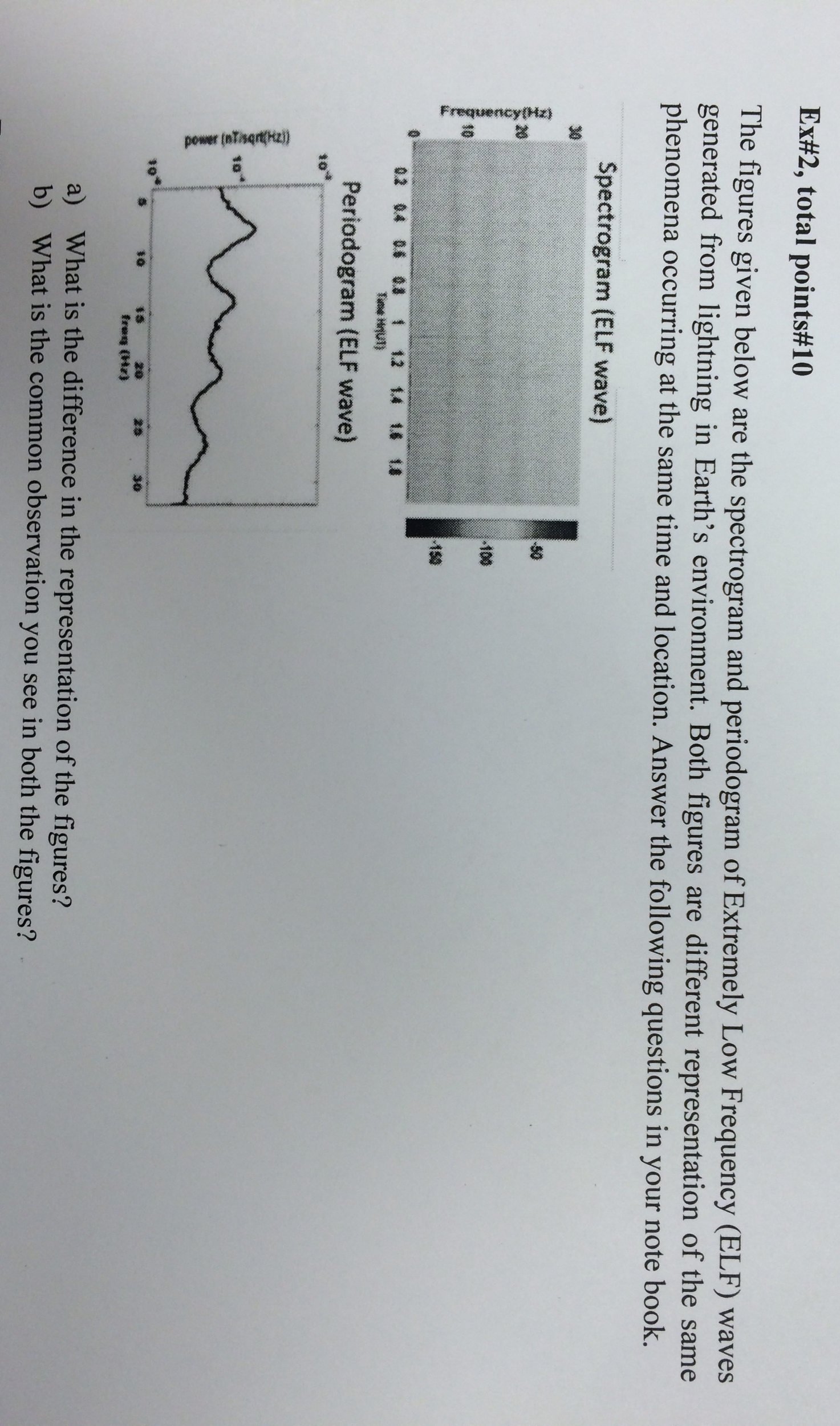 The Figures Given Below Are The Spectrogram And Pe      Chegg com