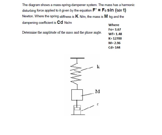 solved the diagram shows a mass spring dampener system t. Black Bedroom Furniture Sets. Home Design Ideas