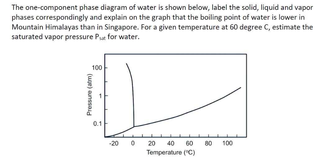 Solved The One Component Phase Diagram Of Water Is Shown