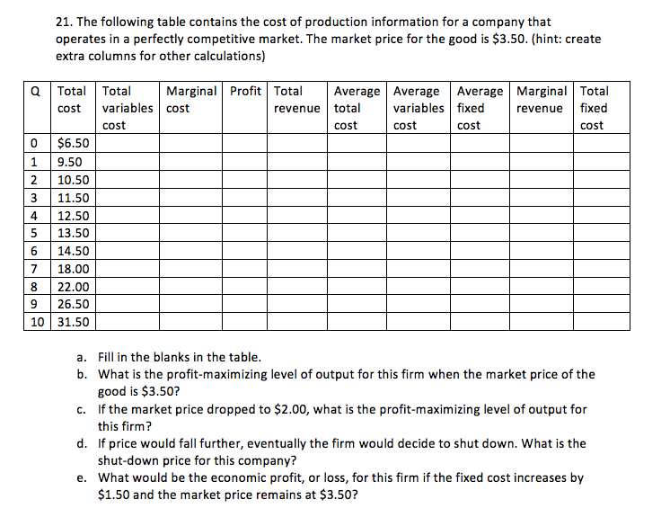 Solved: The Following Table Contains The Cost Of Productio ...