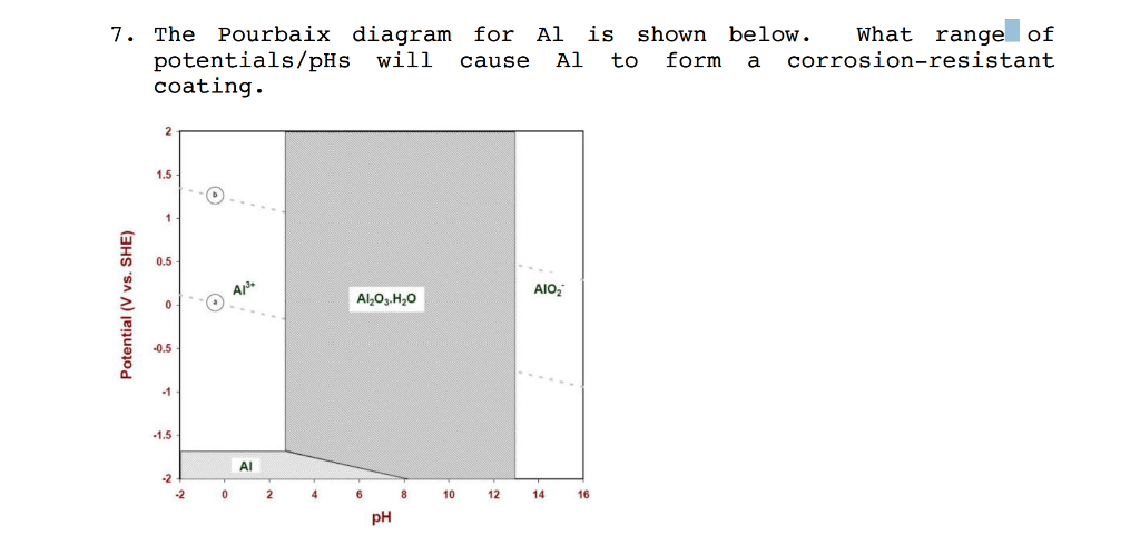 Solved the pourbaix diagram for al is shown below what r the pourbaix diagram for al is shown below what range of potentials ccuart Image collections