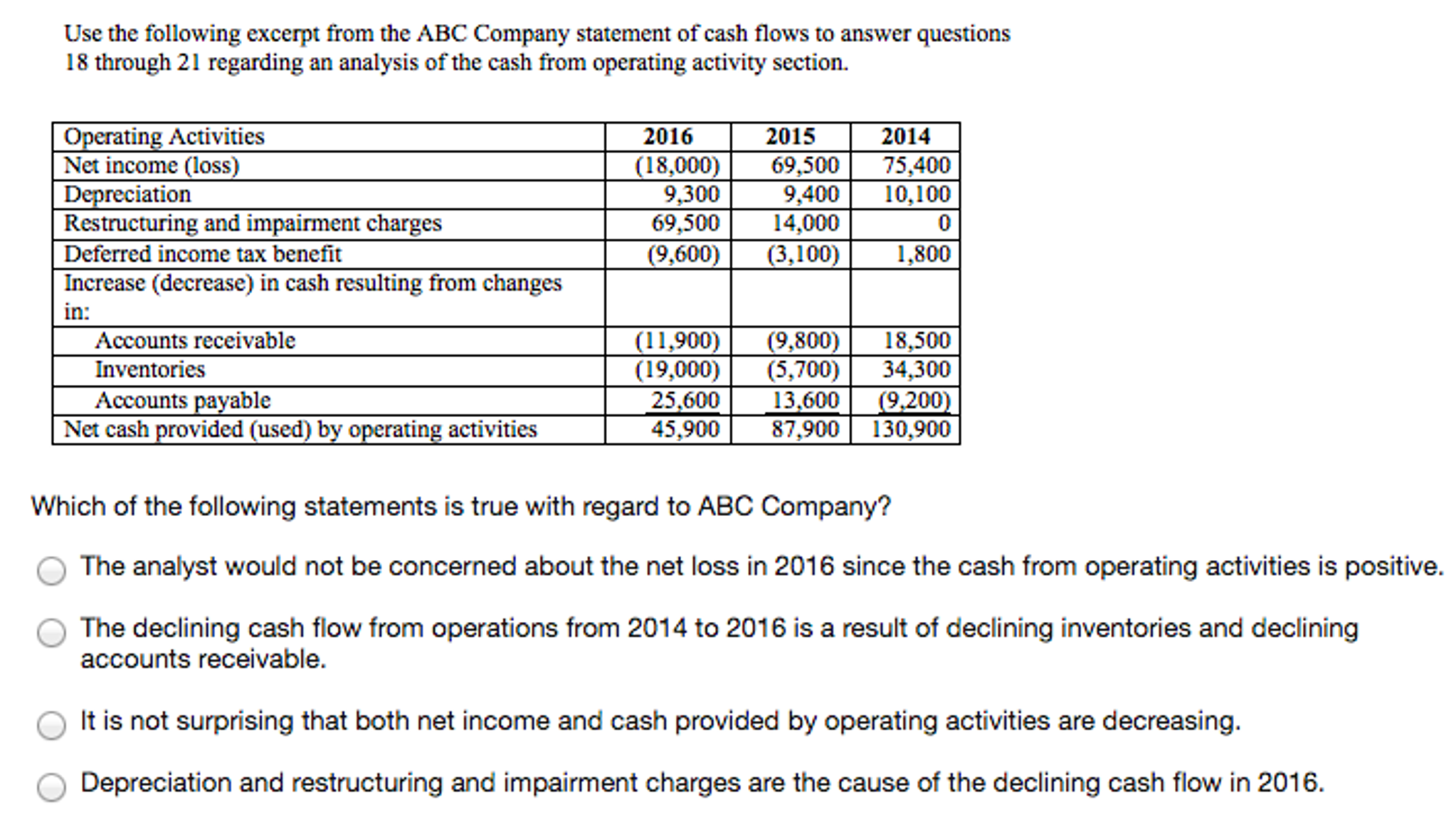 Analysis of accounts receivable of some companies and its causes