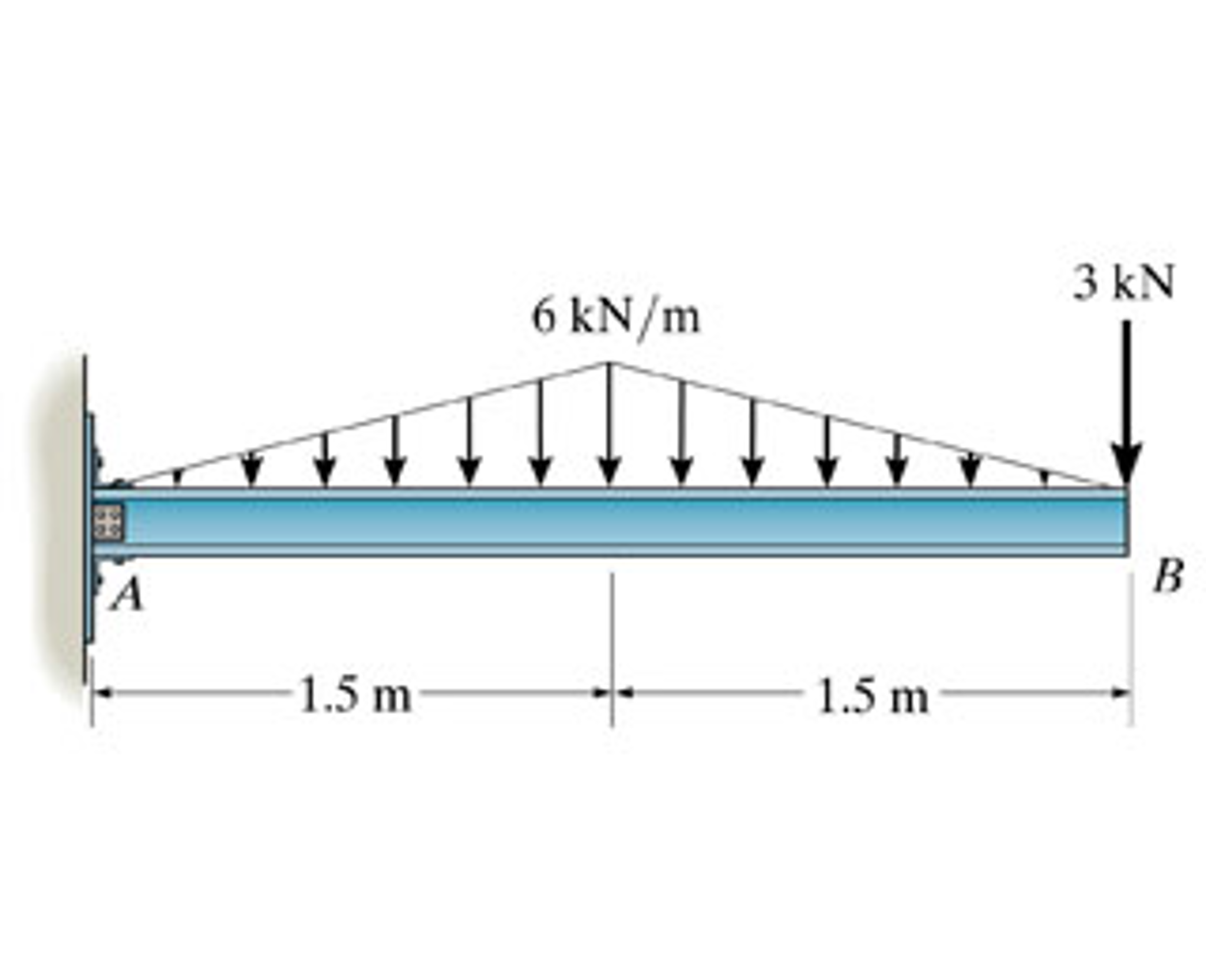 Solved Draw The Moment Diagram For Beam Follow S Bridge