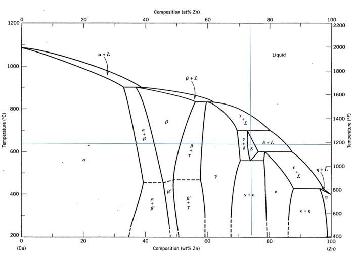 For The Phase Diagram For Cu Zn Given Below As Fig Chegg