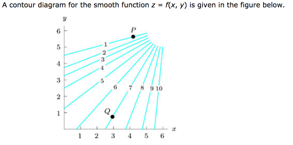 A Contour Diagram For The Smooth Function Z Fx Chegg