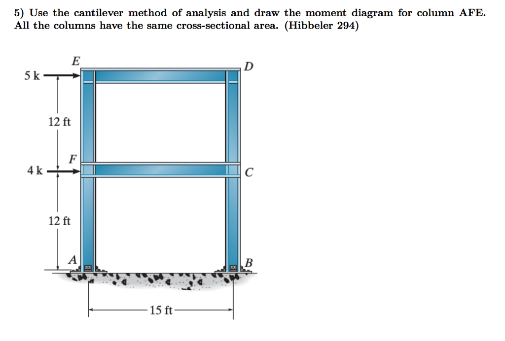 Solved use the cantilever method of analysis and draw the 5 use the cantilever method of analysis and draw the moment diagram for column afe ccuart Choice Image