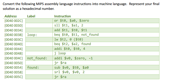 Solved: Convert The Following MIPS Assembly Language Instr