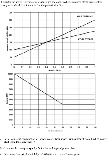 Consider The Screening Curves For Gas Turbines And
