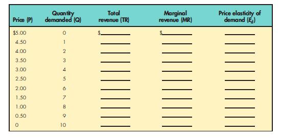 marginal revenue schedule