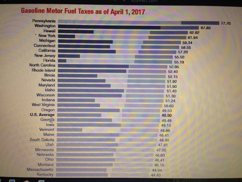 Gasoline Motor Fuel Taxes as of April 1, 2017 77.70 Pennsylvania Washingtorn Hawaii , New