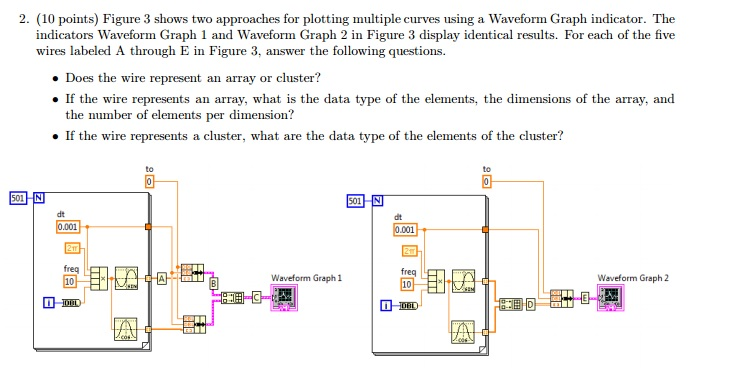 Solved: Figure 3 Shows Two Approaches For Plotting Multipl