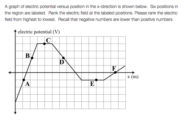 Solved A Graph Of Electric Potential Versus Position In T