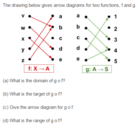 Solved the drawing below gives arrow diagrams for two fun the drawing below gives arrow diagrams for two functions f and g o c c f discrete math ccuart Image collections