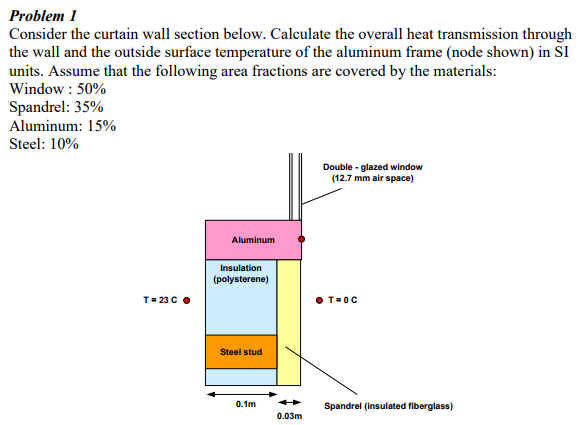 Problem 1 Consider The Curtain Wall Section Below Calculate Overall Heat Transmission Through Units