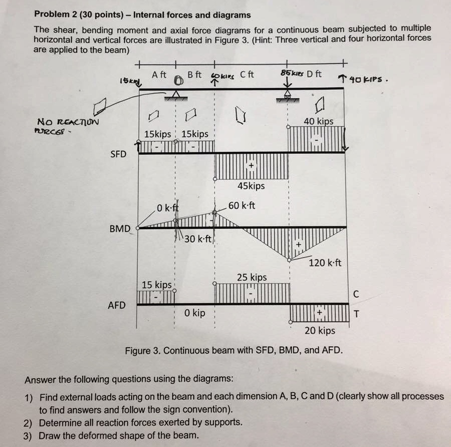 Solved Problem 2 30 Points Internal Forces And Diagra Diagrams Of The Shear Bending Moment
