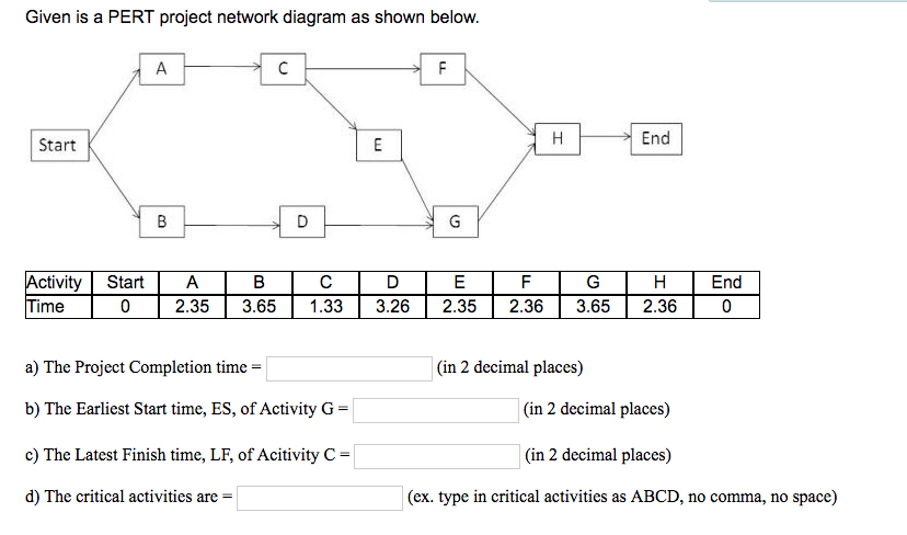 Solved Given Is A Pert Project Network Diagram As Shown B