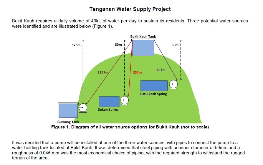 question: tengenan water supply project - fluid mechanics  i need help with  question 3 a step by step explanation is very important, as i want to  understand