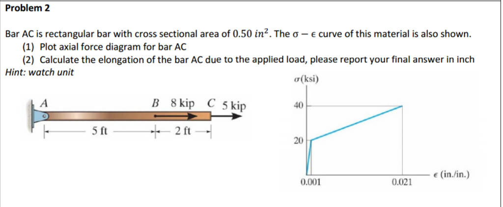 Solved Bar Ac Is A Rectangular Bar With Cross Sectional A