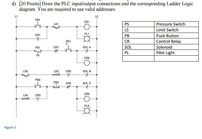 Solved: Draw The PLC Input/output Connections And The Corr ...