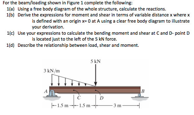 Solved For The Beamloading Shown In Figure 1 Complete Th