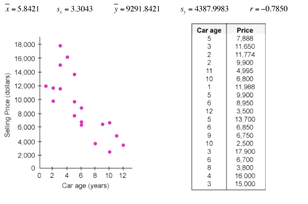 Solved: The Scatterplot Below Produced The Following Regre
