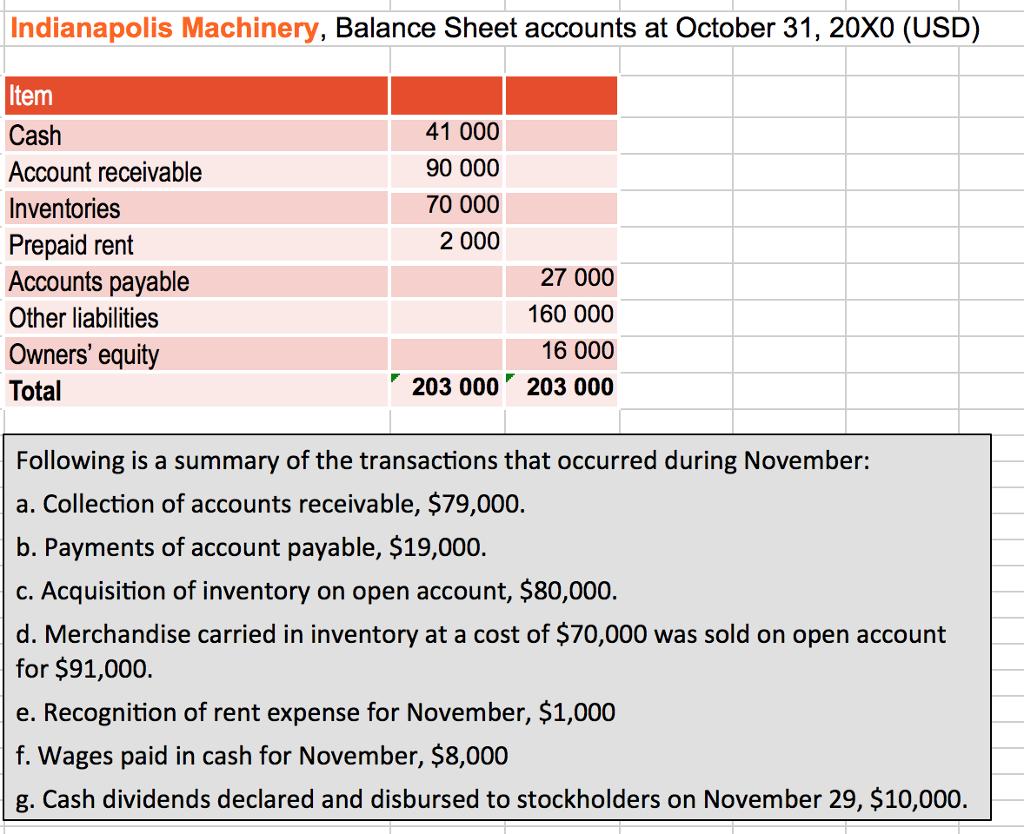 solved indianapolis machinery balance sheet accounts at
