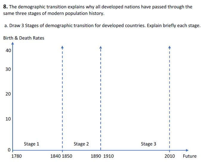 modern demographic transition