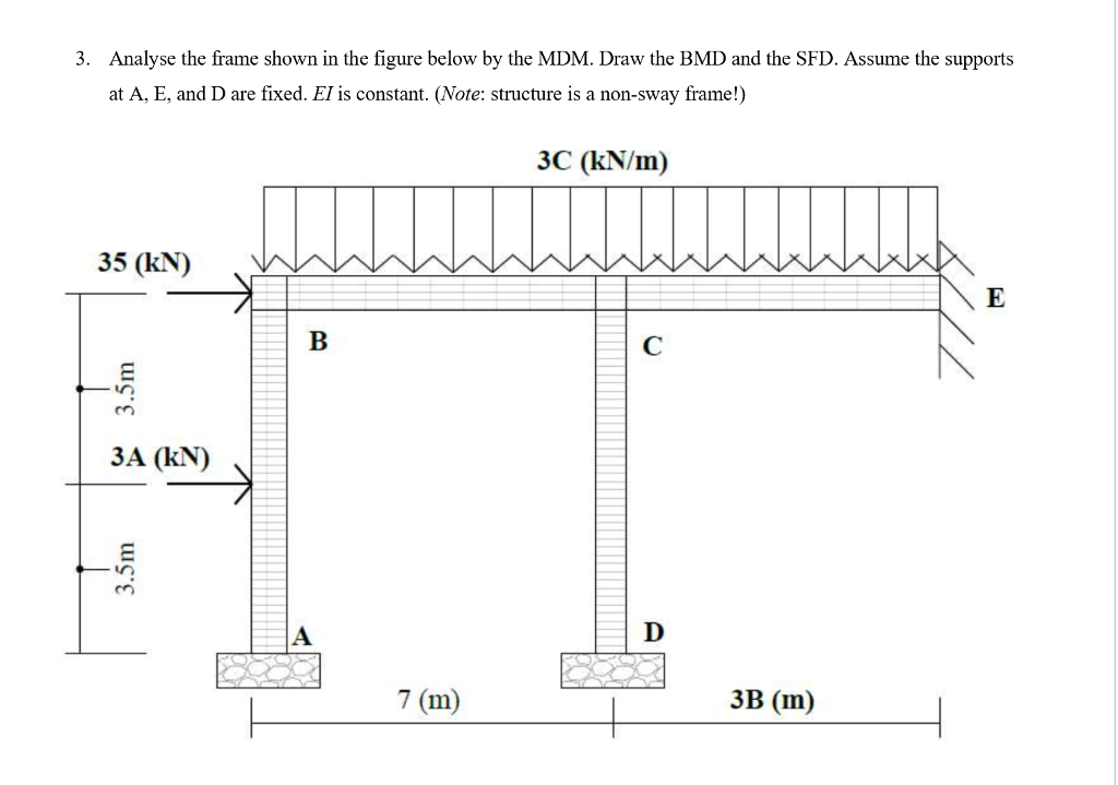 Solved: 3. Analyse The Frame Shown In The Figure Below By ...