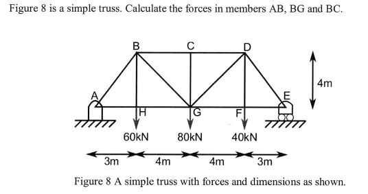 Solved Figure 8 Is A Simple Truss Calculate The Forces I