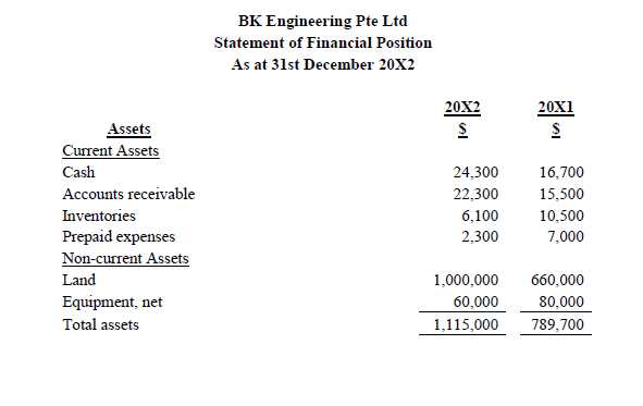 An Extract Of The Income Statement And Financial Position For BK Engineering Pte Ltd Are Given As Follows