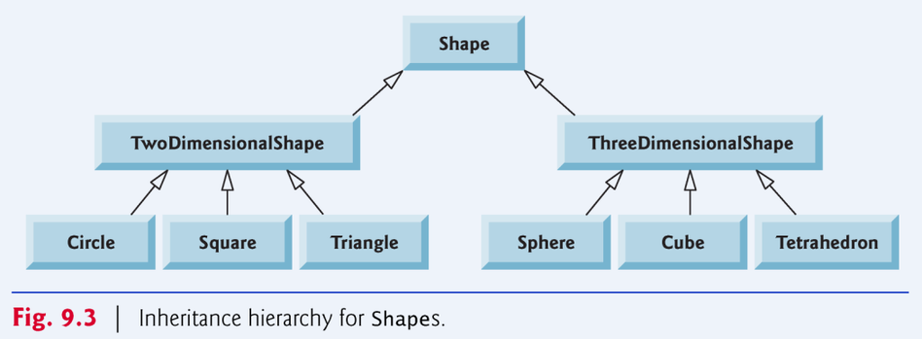 Solved create class diagrams to show the relationship bet question create class diagrams to show the relationship between classes in the given shape hierarchy as sh ccuart Images