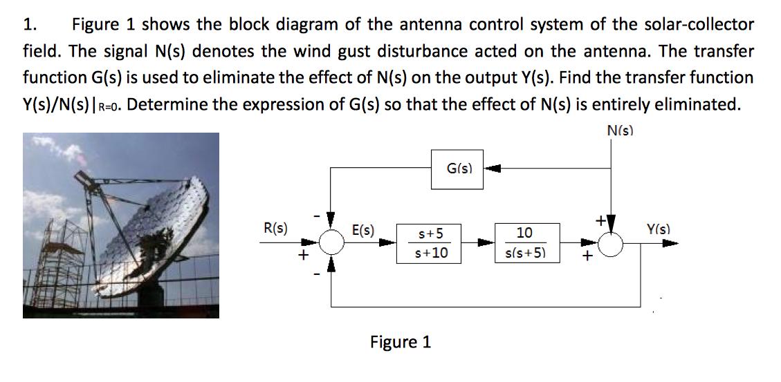 solved figure 1 shows the block diagram of the antenna co rh chegg com gps antenna block diagram dish antenna block diagram