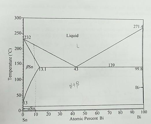 solved a sn bi phase diagram is below determine for an. Black Bedroom Furniture Sets. Home Design Ideas