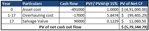 Year Particulars Cash flow PVF/ PVAF@ 15% PV of Net CF 1.0000 $(4,91,000.00) 5.8474 S (99,405.29) C) 491000 17000 90000 Asset cost 0.1229 11,060.50 š (5,79,344.79 17 Salvage Value PV of net cash out flow