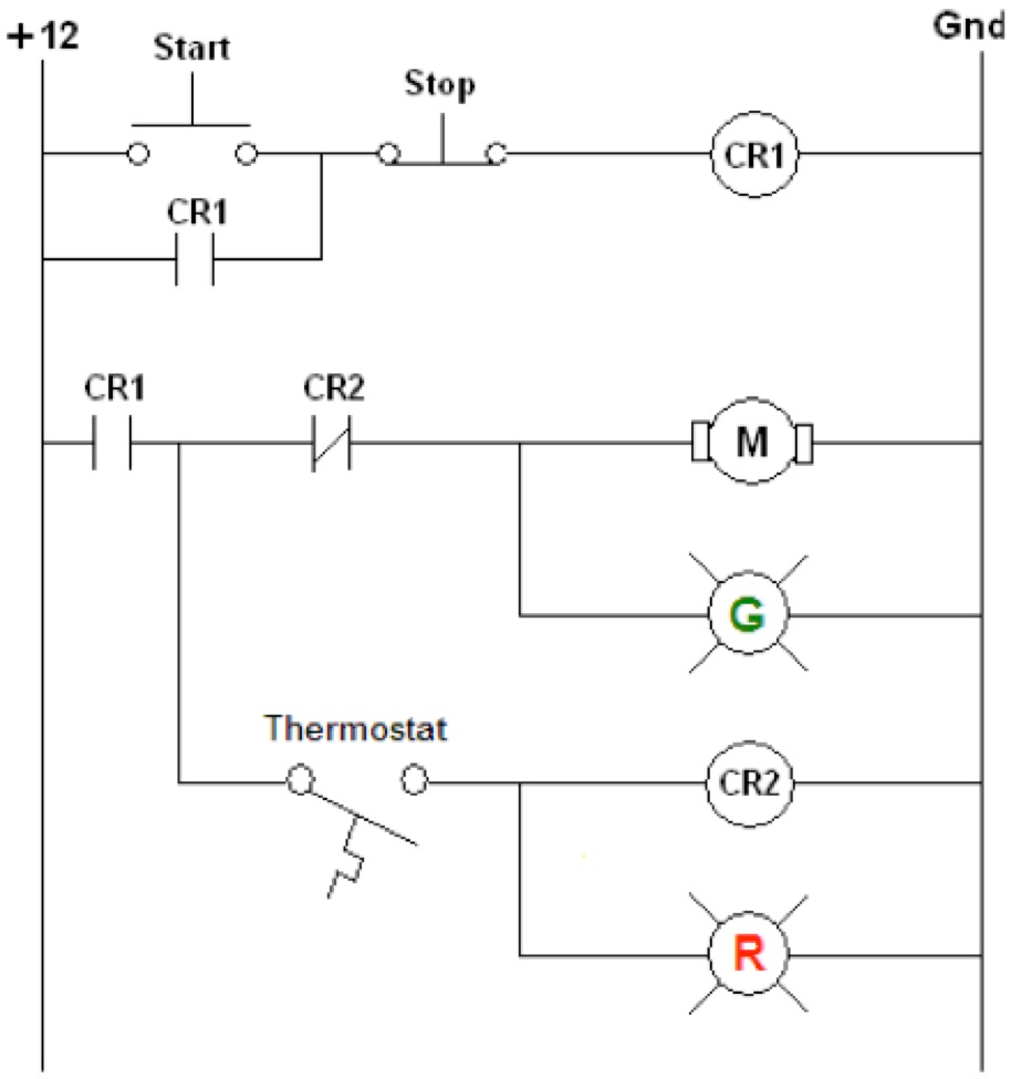 solved design a ladder logic diagram for the process giveladder logic diagram 12 start stop cr1 cr2 r1 thermostat cr1 m cr2 gnd