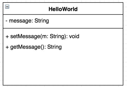 HelloWorld message: String + setMessage(m: String): void +getMessage(): String