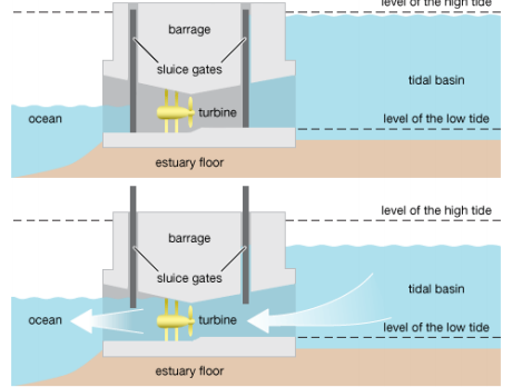 solved a barrage is placed across the mouth of a basin as Creeping Barrage that could be produced if the power plant is 70% efficient in one day assume that the high tide is on a 12 hrs cycle (12hrs high tide, 12 hrs low tide)