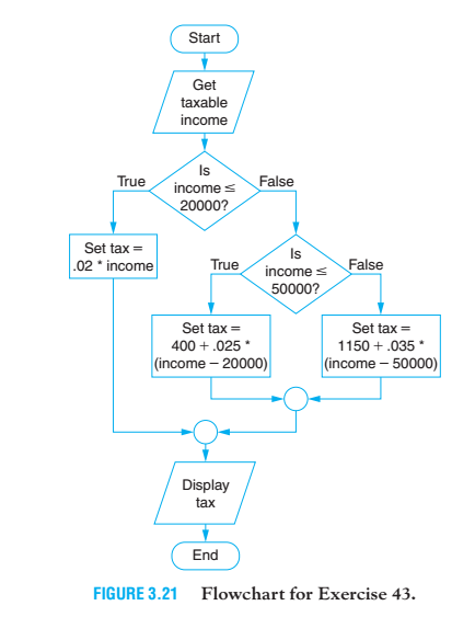 Solved: 43  Income Tax The Flowchart In Fig  3 21 On The N