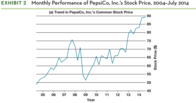 Solved: HOMEWORK: 1  What Is PepsiCo's Corporate Strategy
